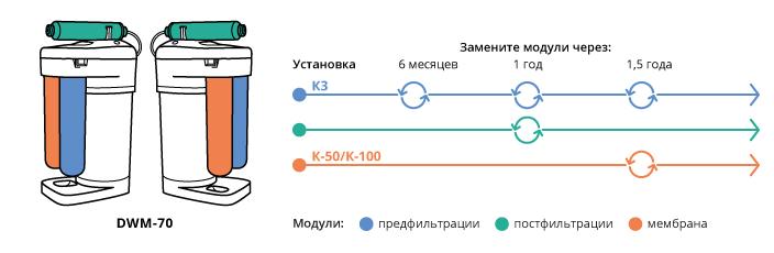 как заменить модули в фильтре Аквафор DWM-70